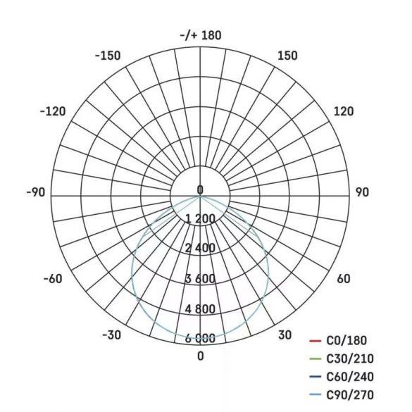 EMOS LED MENNYEZETI PANEL 30x30, 18W, DIMM., ÁLLÍTHATÓ SZÍNHŐM. ZM5181