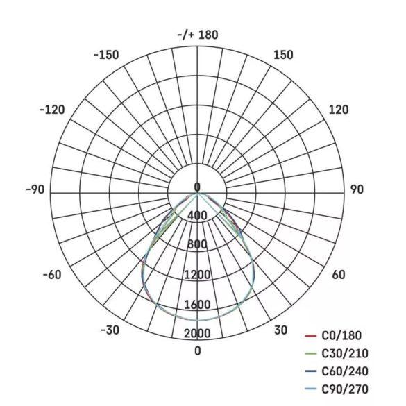 EMOS LED PANEL BEÉPÍTHETŐ 40 W NW IP20 UGR CRI>95 ZR1433