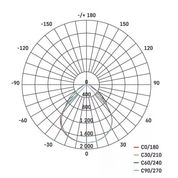 EMOS Profi LED panel beépíthető 40W 3720lm IP20 UGR meleg fehér ZR5421