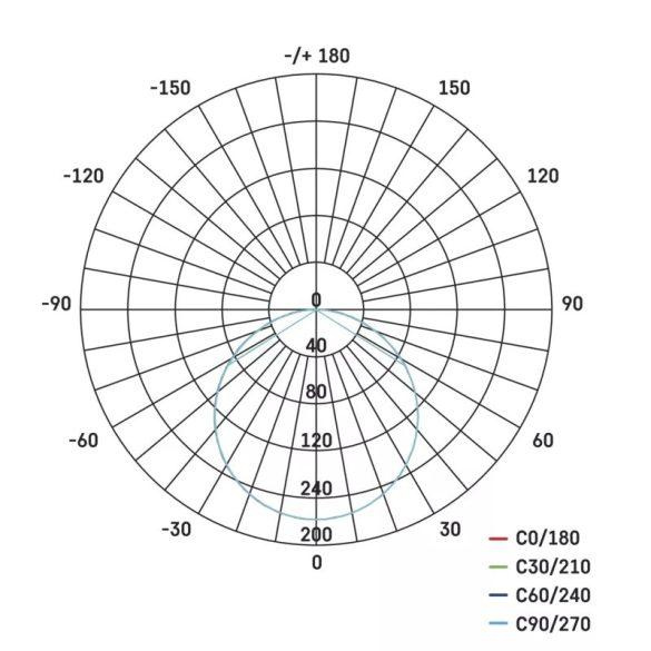 EMOS Exclusive LED panel beépíthető 8W 525lm IP65 term. fehér ZV2122
